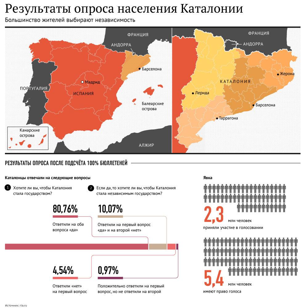 Результаты опроса населения Каталонии