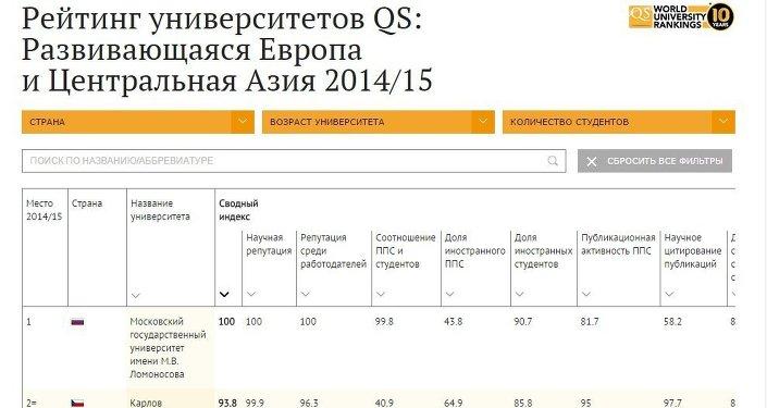 Рейтинг вузов QS 2014/15