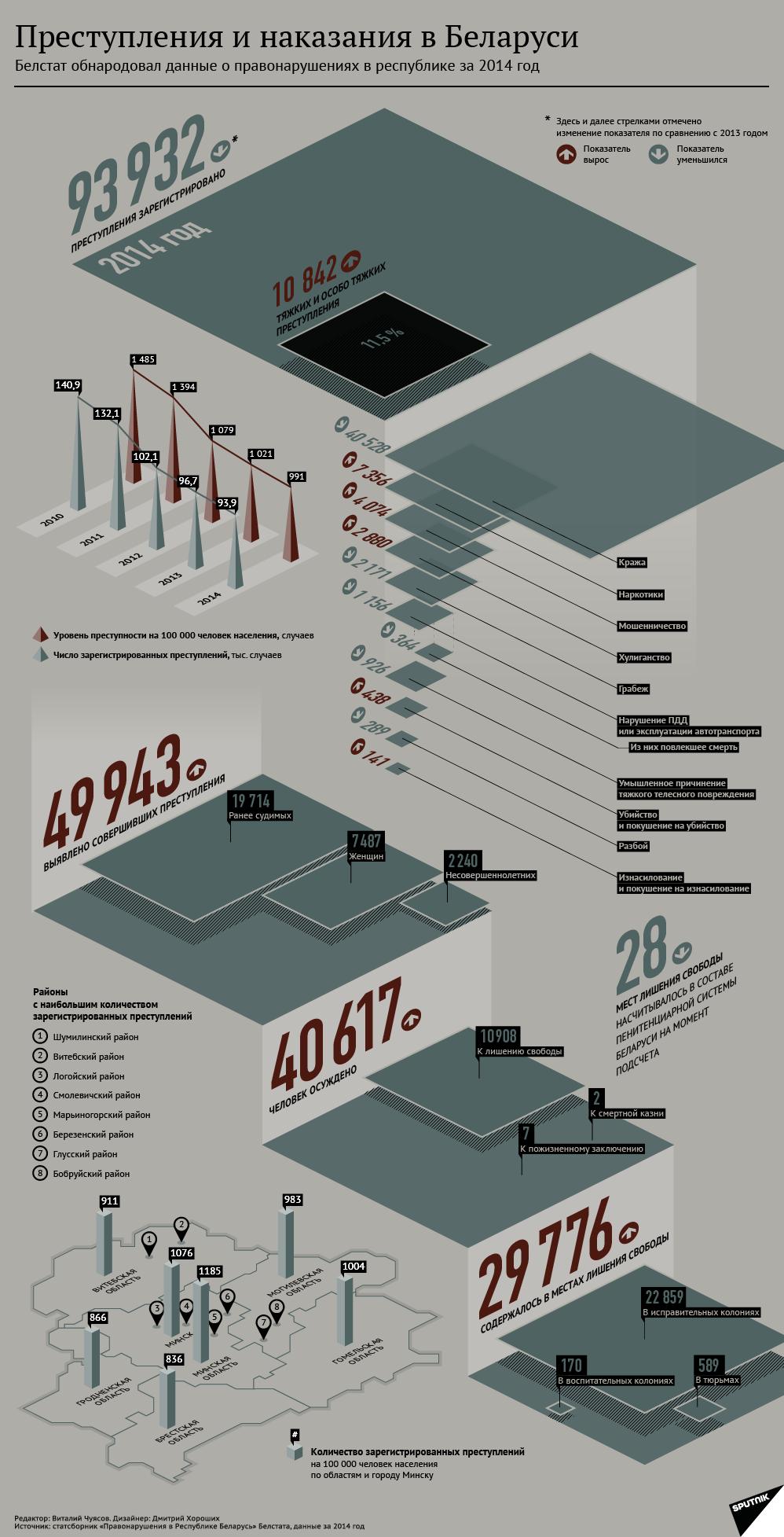 Преступления и наказания в Беларуси