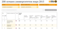 200 лучших университета мира 2015