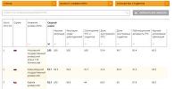 Рейтинг университетов QS