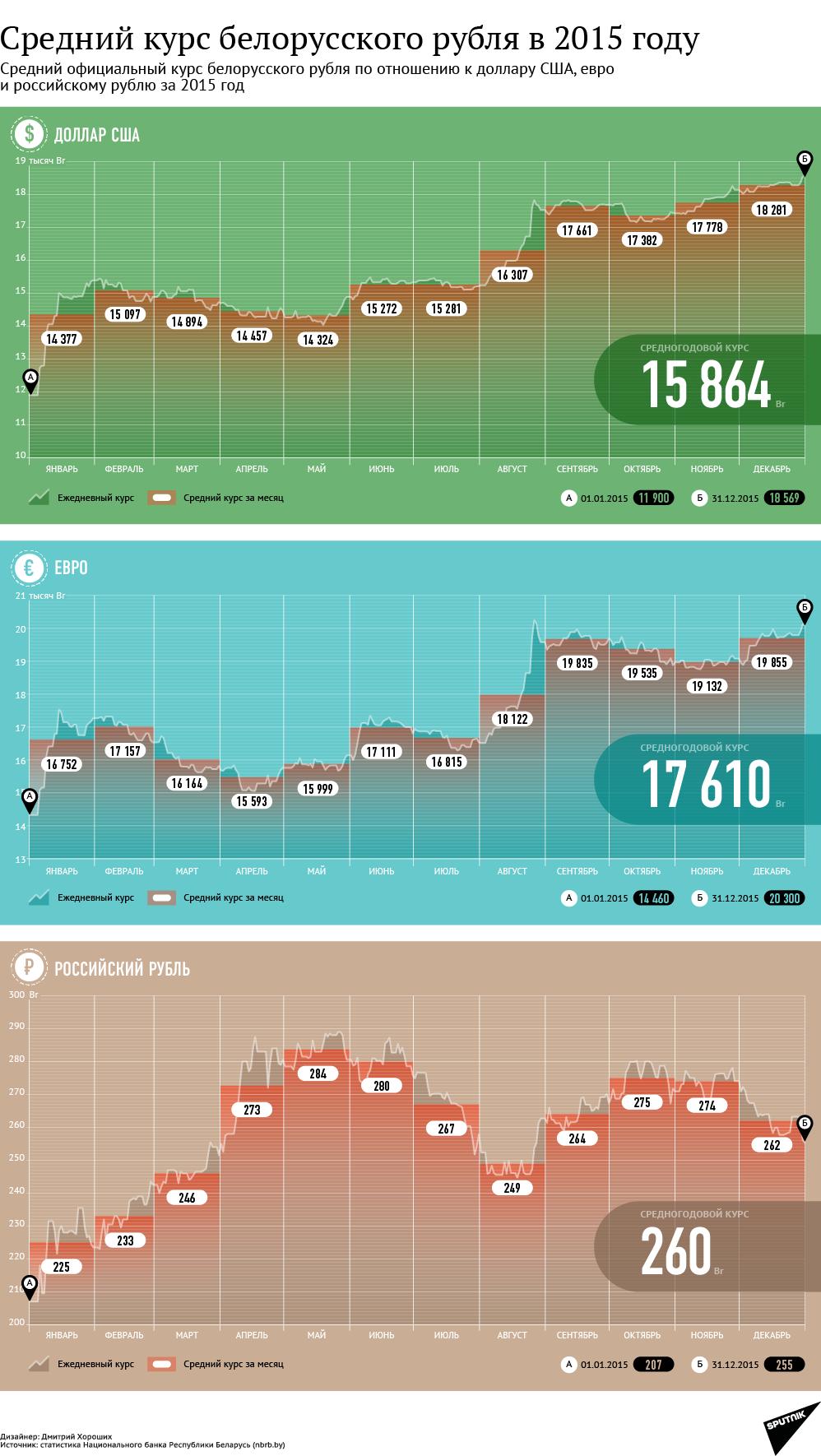 Средний курс белорусского рубля за 2015 год