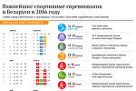Важнейшие спортивные соревнования в Беларуси в 2016 году