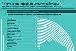 Доступ к финансовым услугам в Беларуси