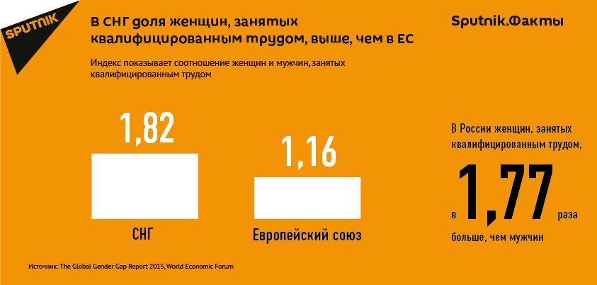 Результаты мониторинга рынка труда в СНГ и ЕС.