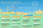 Инфографика: Минск — День города-2015