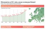 Инфографика — Мигранты в ЕС: кто, куда и откуда бежит
