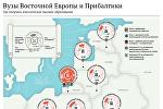 Вузы Восточной Европы и Прибалтики