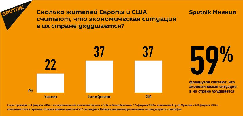 Опрос Sputnik.Мнения об экономической ситуации