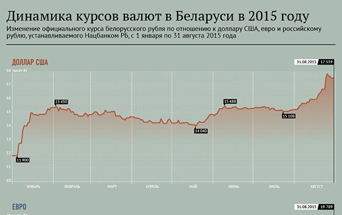 Отношение валют в беларуси