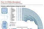 Топ-15 СМИ в Беларуси