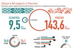 Люди в Беларуси и России
