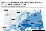 Рейтинг стран Европы по доле расходов семей на продукты питания — 2014