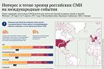 Интерес к точке зрения российских СМИ на международные события