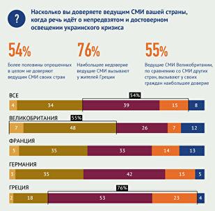 Степень доверия жителей Европы СМИ в освещении украинского кризиса