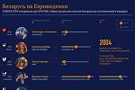 Беларусь на Евровидении