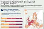 Меркаванне еўрапейцаў аб неабходнасці стварэння арміі ЕС