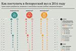 Как поступить в белорусский вуз в 2016 году