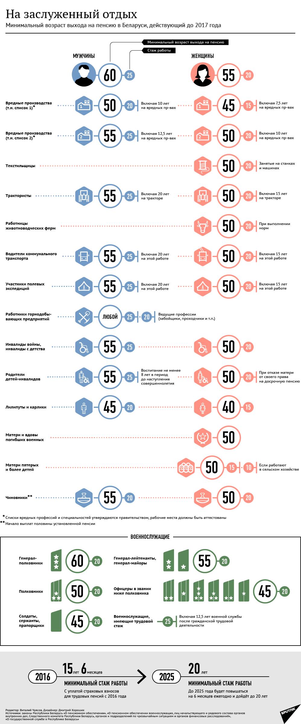 Возраст выхода на пенсию в казахстане 2017