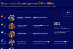 Инфографика: Беларусь на Евровидении (2004-2016)