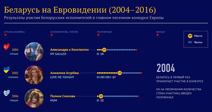 Евровидение «встразах»: сколько потратили накостюмы ведущих
