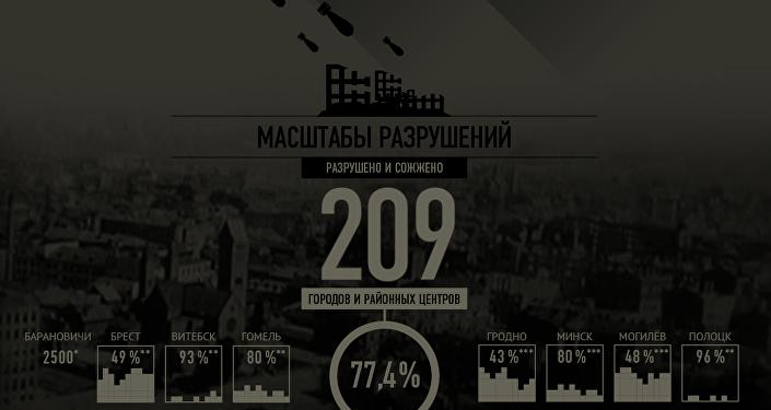 Потери Беларуси в период оккупации немецко-фашистской Германией 1941–1944 годов