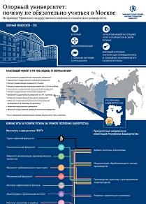 Опорный университет: почему не обязательно учиться в Москве
