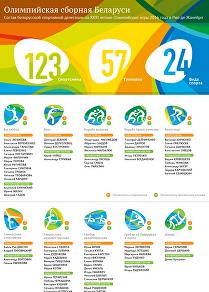 Олимпийская сборная Беларуси
