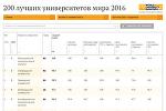 200 лучших университетов мира 2016