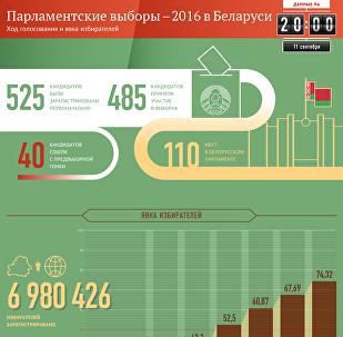 Парламентские выборы – 2016 в Беларуси