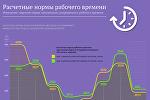 Инфографика: Расчетные нормы рабочего времени