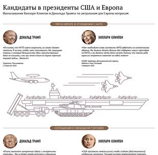 Кандидаты в президенты США и Европа