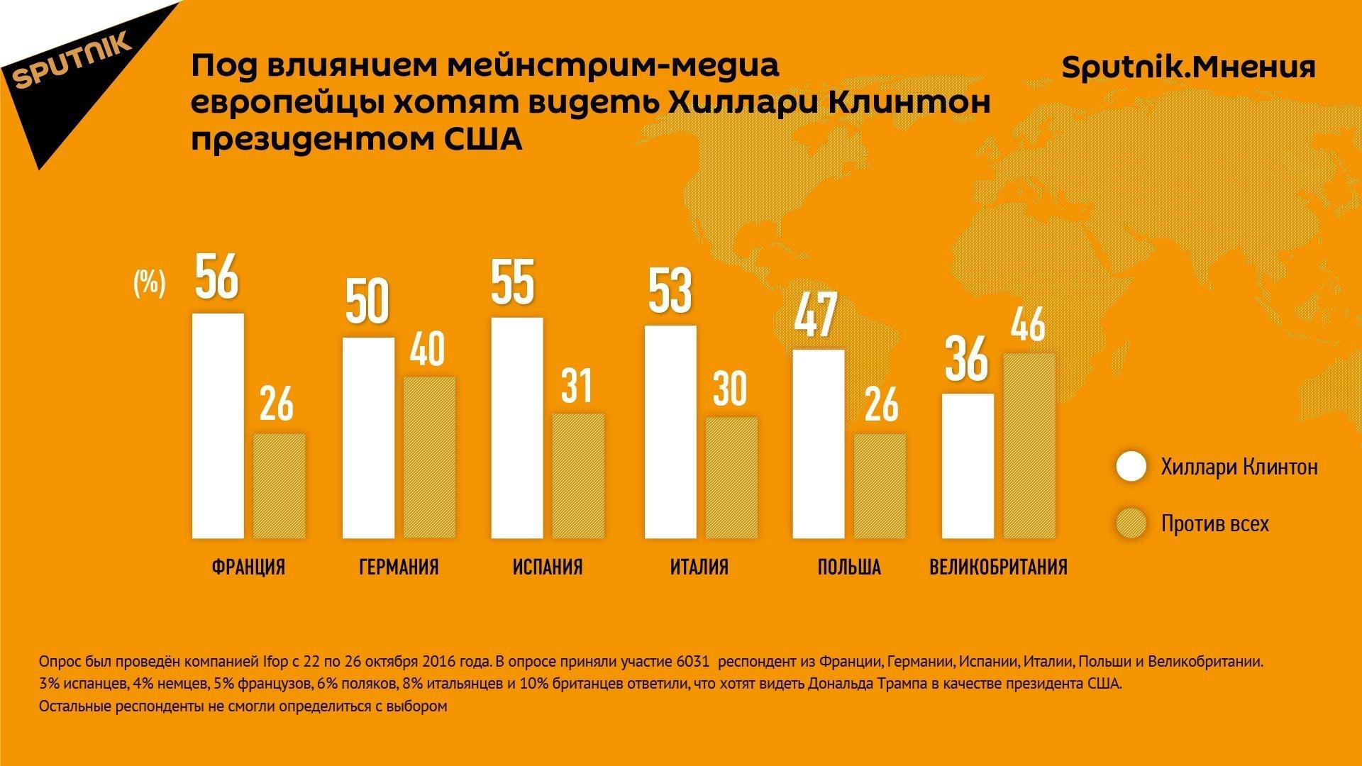 Данные опроса о симпатиях европейцев