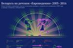 Беларусь на детском «Евровидении» 2003–2016
