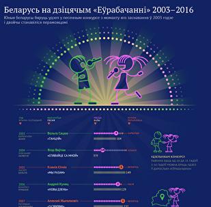 Беларусь на дзіцячым «Еўрабачанні» 2003–2016