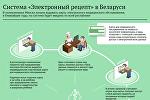 Система Электронный рецепт в Беларуси