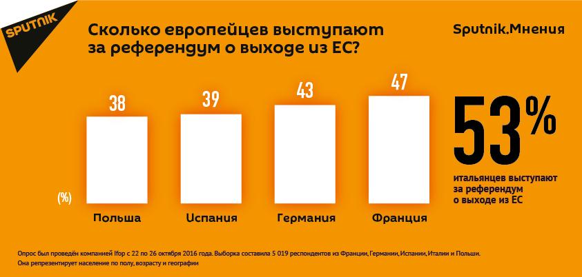 Sputnik.Мнения: опрос выявил большое число евроскептиков в ЕС