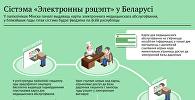 Інфаграфіка на sputnik.by: Сістэма Электронны рэцэпт у Беларусі