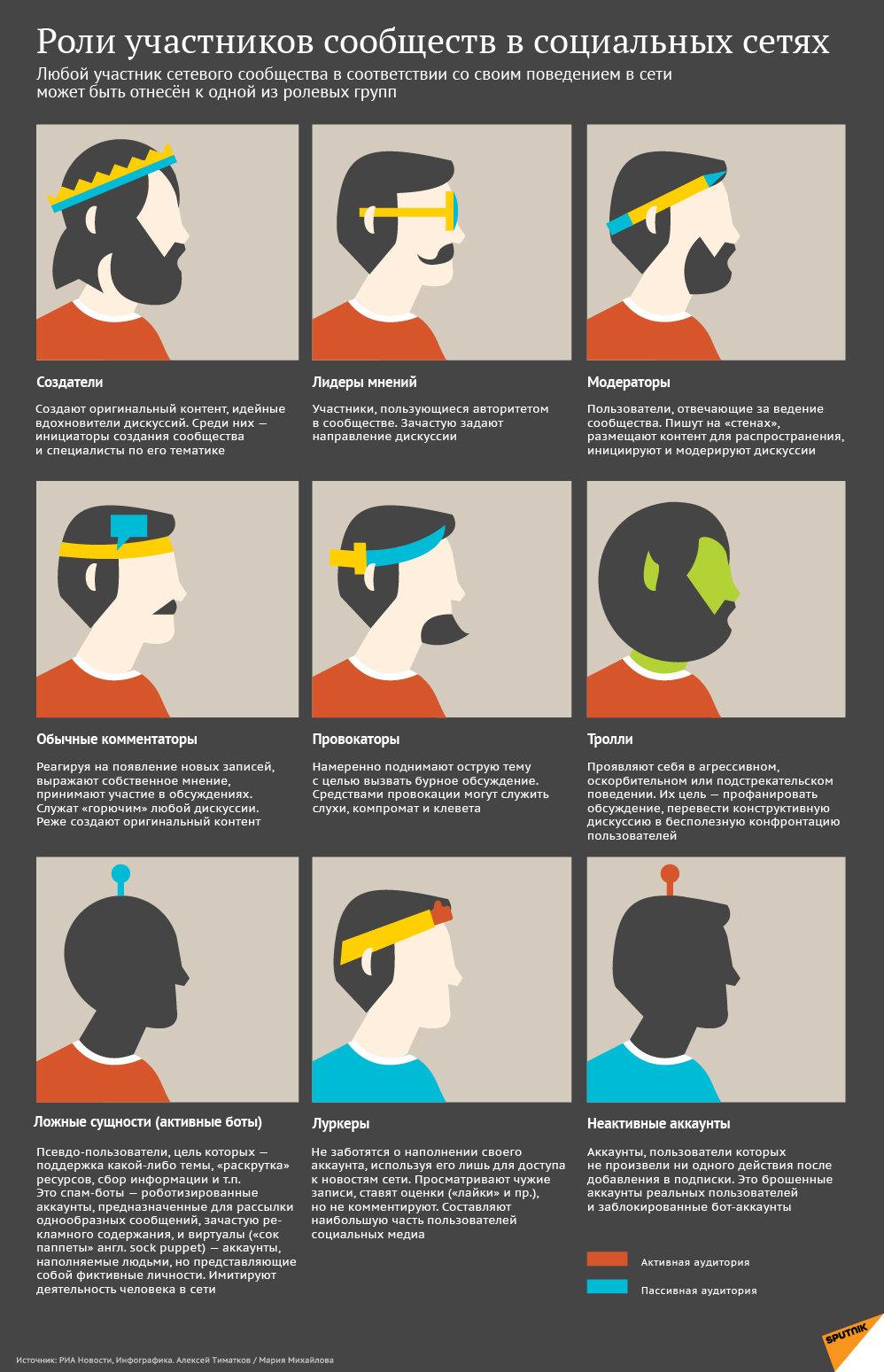 Инфографика на sputnik.by: Роли участников сообществ в социальных сетях