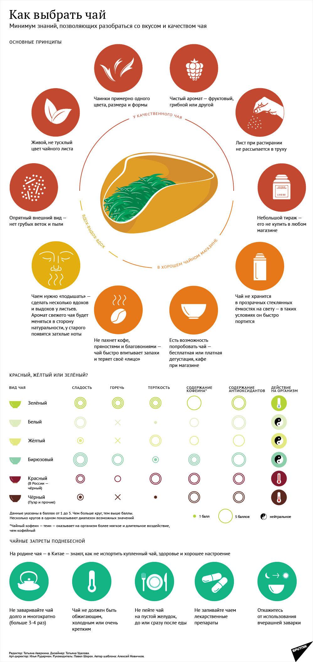 Инфографика на sputnik.by: Как выбрать чай