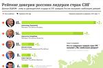 Инфографика на sputnik.by: Рейтинг доверия россиян лидерам стран СНГ