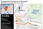 Инфографика на sputnik.by: Теракт в Берлине