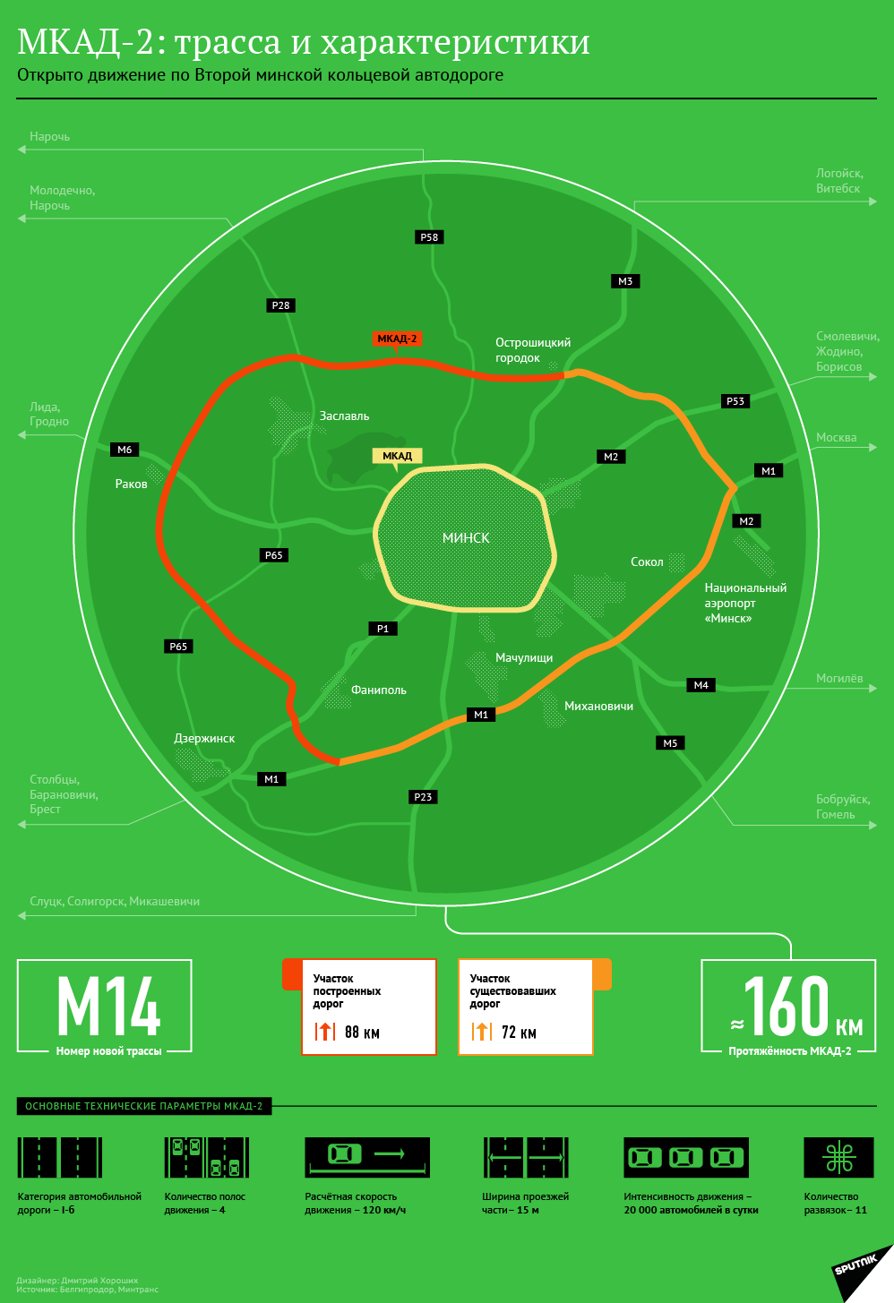 МКАД-2: трасса и характеристики - инфографика на sputnik.by