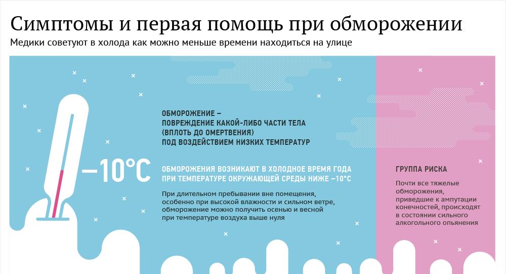 Симптомы и первая помощь при обморожении - инфографика на sputnik.by