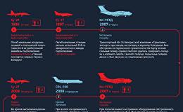 Авиационные происшествия - инфографика на sputnik.by