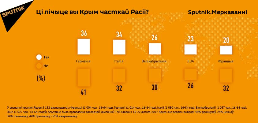Sputnik.Меркаванні: апытанне ў краінах Еўропы пра прыналежнасць Крыму