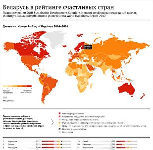 Инфографика: Беларусь в рейтинге счастья