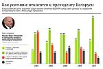 Инфографика: Как россияне относятся к президенту Беларуси