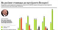 Інфографіка Sputnik: Як расіяне ставяцца да прэзідэнта Беларусі