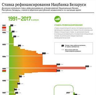 Инфографика Sputnik: Ставка рефинансирования в Беларуси с 19.04.2017